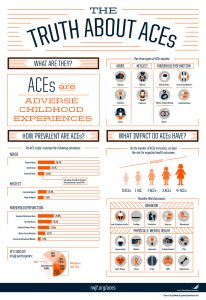 The Truth About ACEs